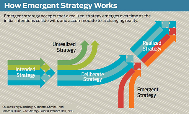 simmilarities between planned and emergent change Emergent change effective change is usually emergentin other words, within a change programme there needs to be space and time to adjust or amend direction and expectations in the light of what is actually taking place.