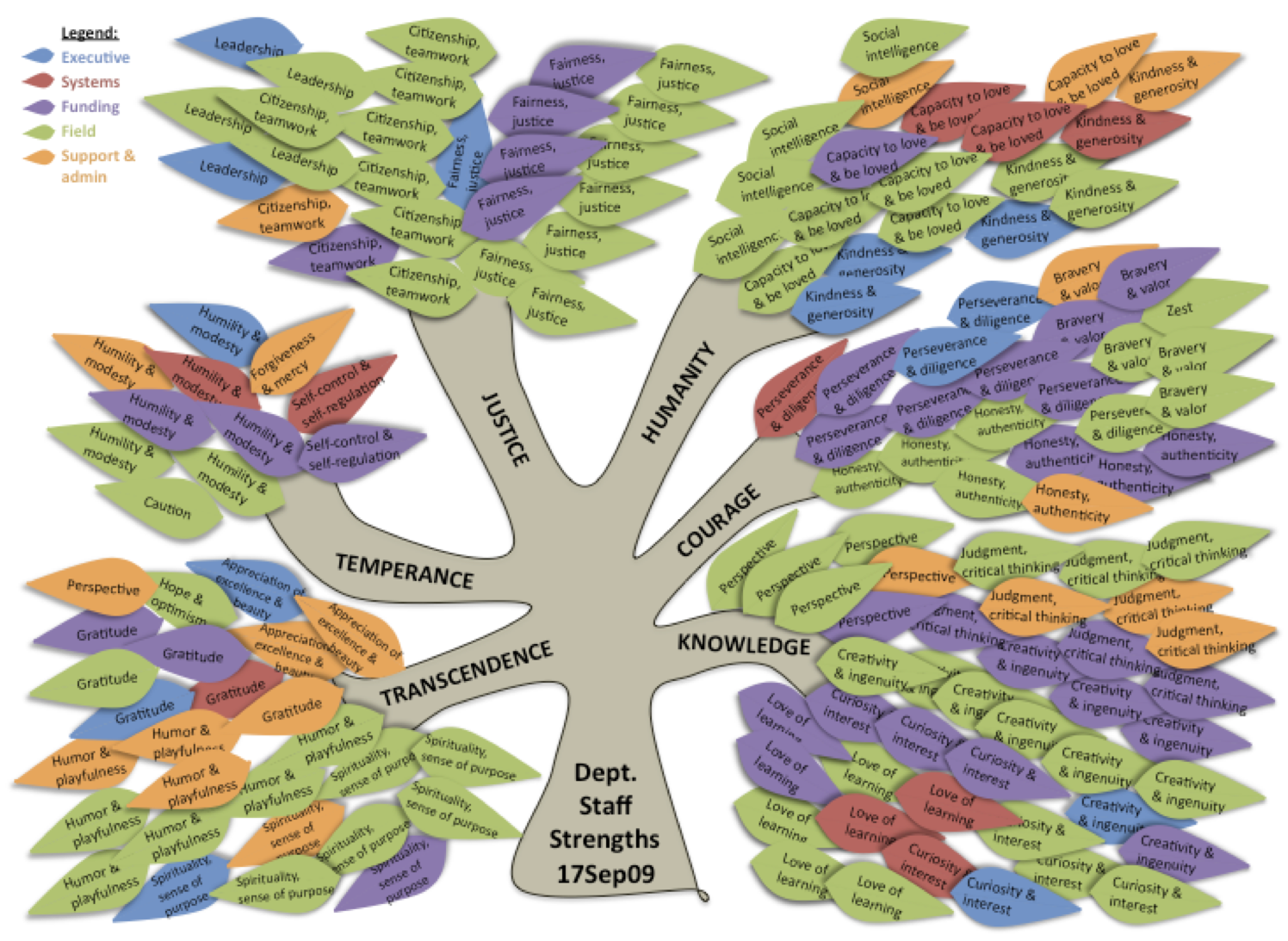the inside scoop on strengths based performance social impact geek sample organizational strengths tree