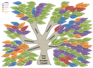 sample organizational strengths tree