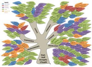 sample organizational strengths tree